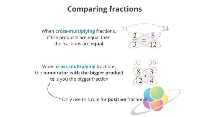 Comparing Fractions | School Yourself Algebra