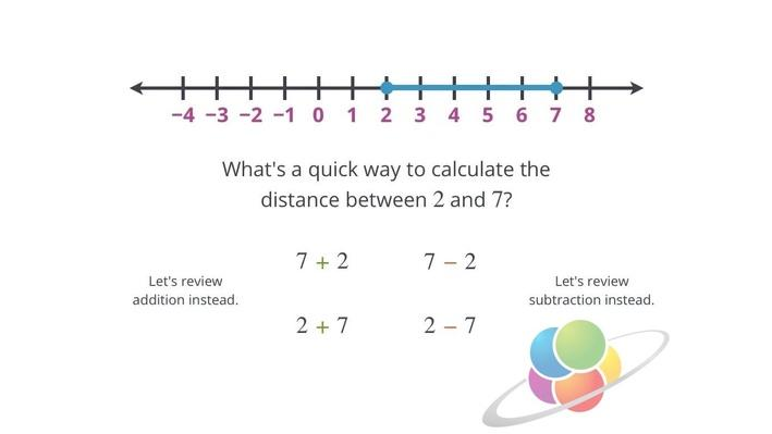 Distance on the Number Line | School Yourself Algebra