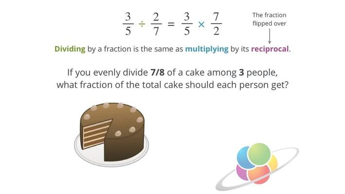 Dividing Fractions | School Yourself Algebra