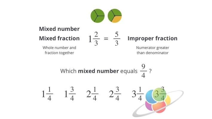 Mixed Fractions | School Yourself Algebra