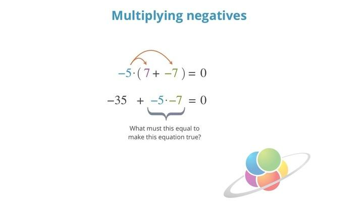 Multiplying Negatives | School Yourself Algebra