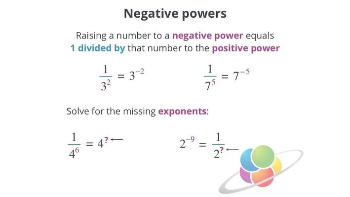 Negative Powers | School Yourself Algebra