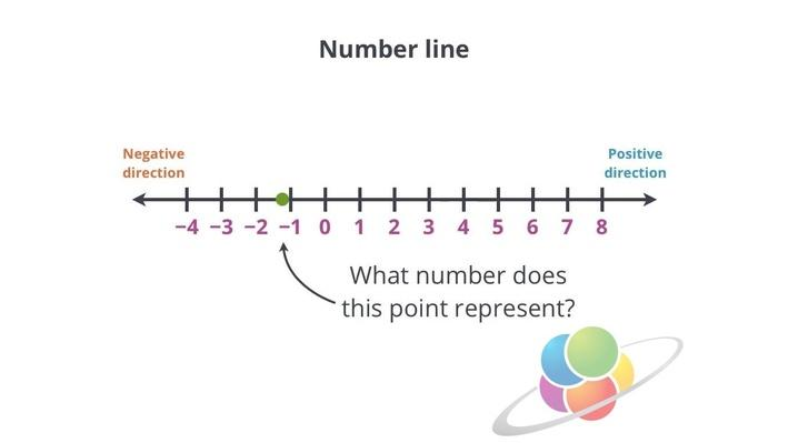 Opposites On a Number Line Math Interactive – Integers on a Number Line Worksheet