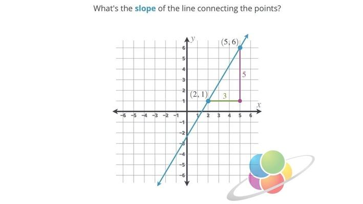Slope Formula | School Yourself Algebra