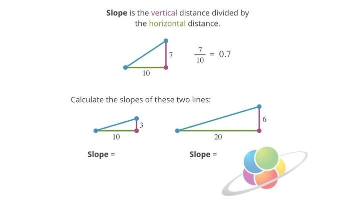 Slope (an Introduction)   School Yourself Algebra