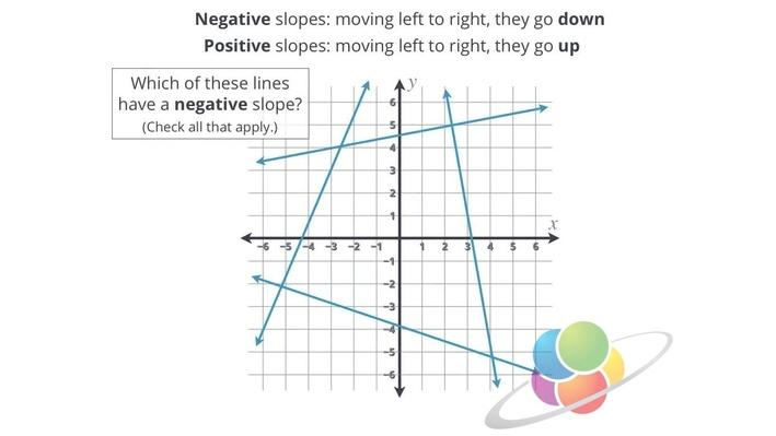 Negative Slope | School Yourself Algebra