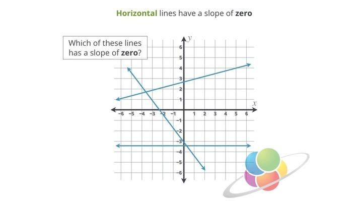 The Slopes of Horizontal and Vertical Lines | School Yourself Algebra