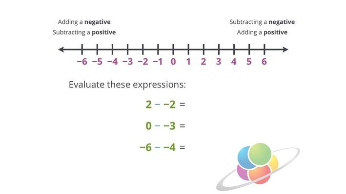 Subtracting Negative Numbers | School Yourself Algebra