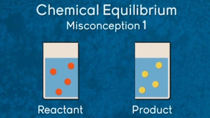 Equilibrium and Advanced Thermodynamics | Chemistry: Unit 9