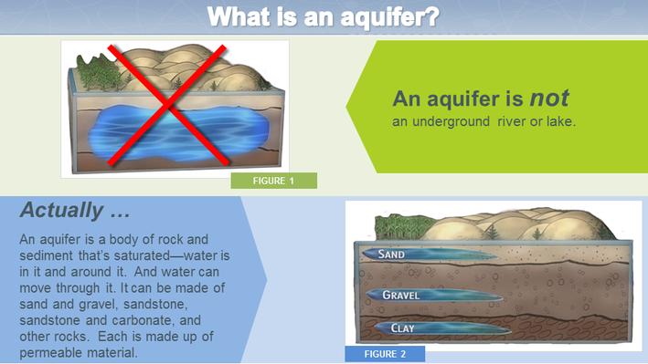 What is an Aquifer?