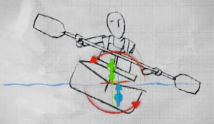 What Affects a Kayak's Stability