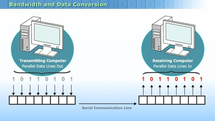 Bandwidth and Data Conversion