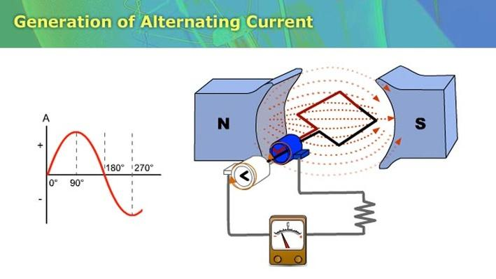 Generation of Alternating Current