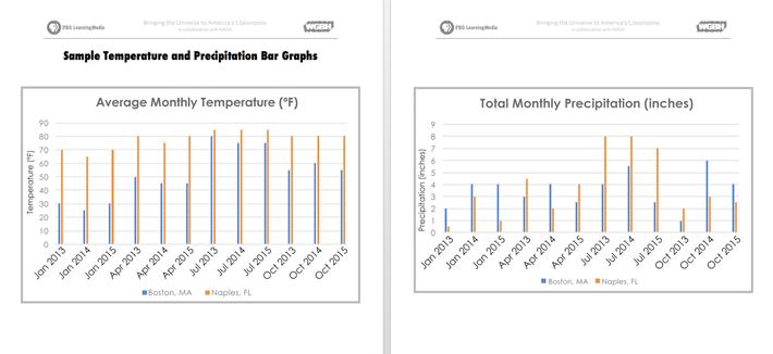 Sample Temperature and Precipitation Bar Graphs