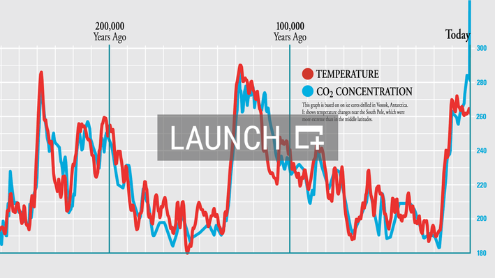Relationship Between Earth's Temperature and Atmospheric CO2