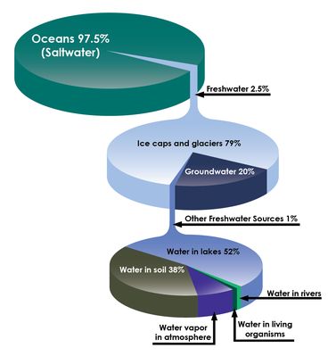 Saltwater and Freshwater Percentages