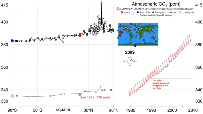 History of Atmospheric CO2