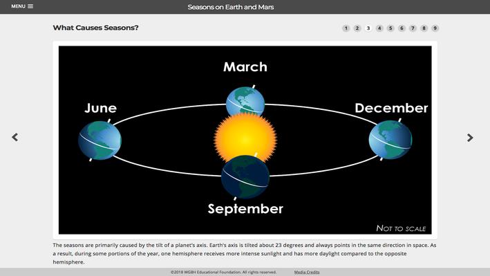 Seasons on Earth and Mars