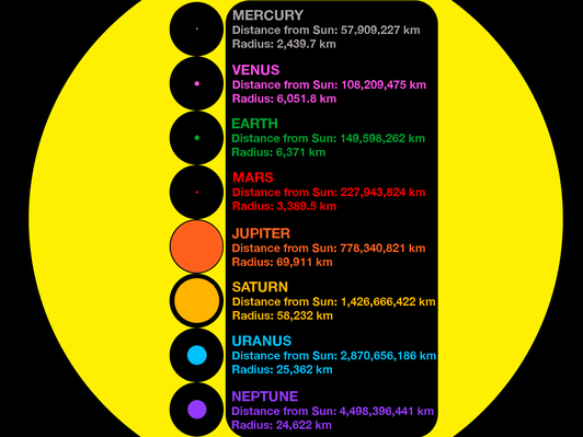 Relative Size of the Planets to the Sun