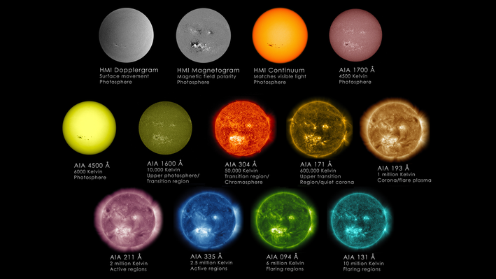 Visualizing Our Sun