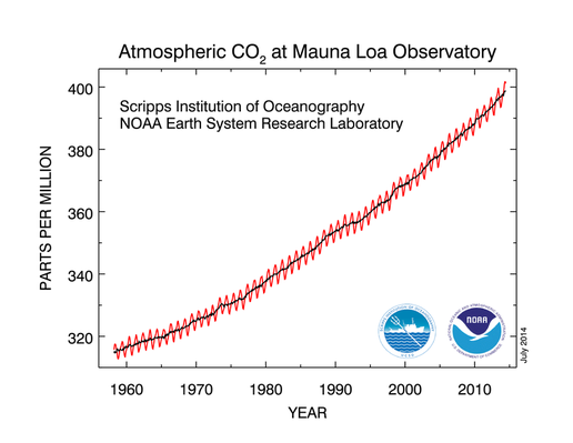 The Keeling Curve Explained
