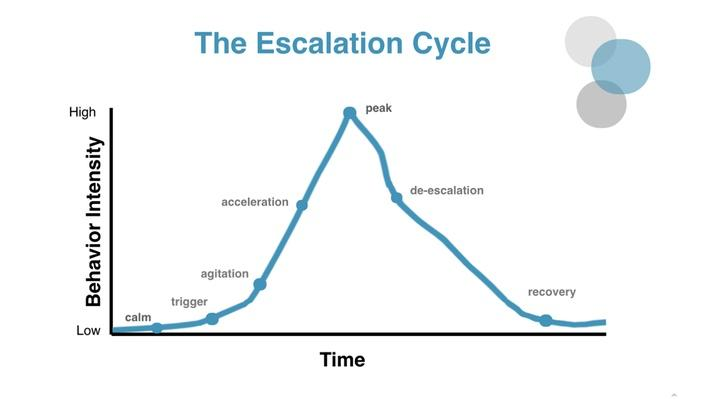 The Escalation Cycle