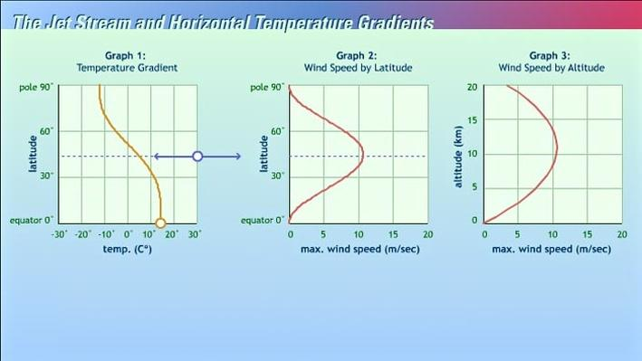 The Jet Stream and Horizontal Temperature Gradients