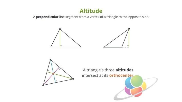 Altitudes | School Yourself Geometry