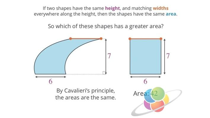 Cavalieri's Principle in 2D | School Yourself Geometry