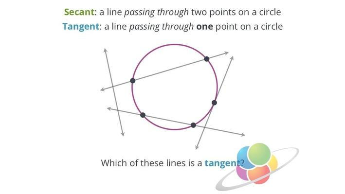 Chords, Tangents, and Secants | School Yourself Geometry