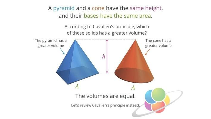 Cone Volume | School Yourself Geometry