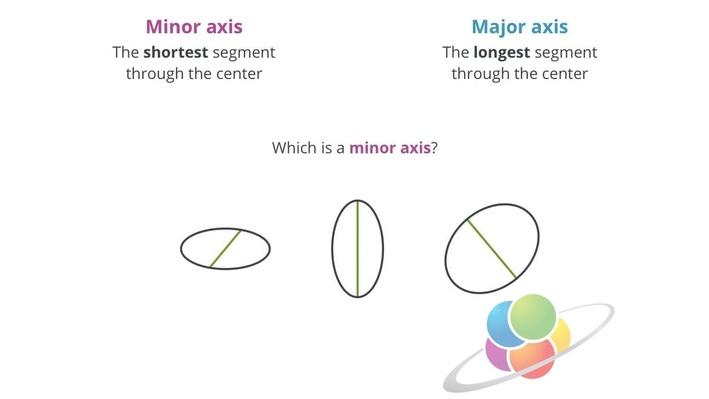 Ellipses | School Yourself Geometry