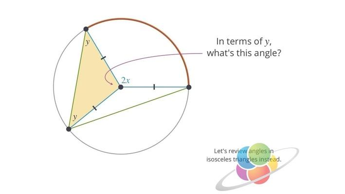 Inscribed Angles | School Yourself Geometry