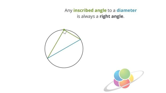 Inscribed Angles on the Diameter | School Yourself Geometry