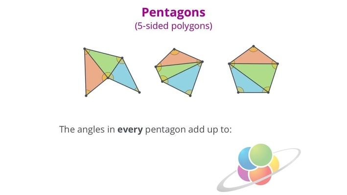 Degrees in Any Polygon | School Yourself Geometry