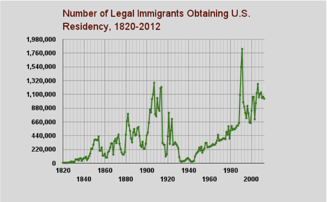 an analysis of the topic of the united states immigration Illegal immigration: an economic debate argumentative write arguments to support claims in an analysis of substantive topics of the debate to make an informed decision as to whether they believe the economy has benefitted or declined due to immigration within the united states.