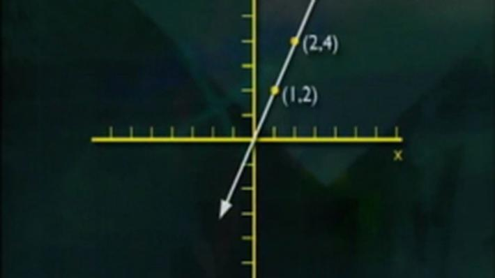 Measurement and Geometry | Slope