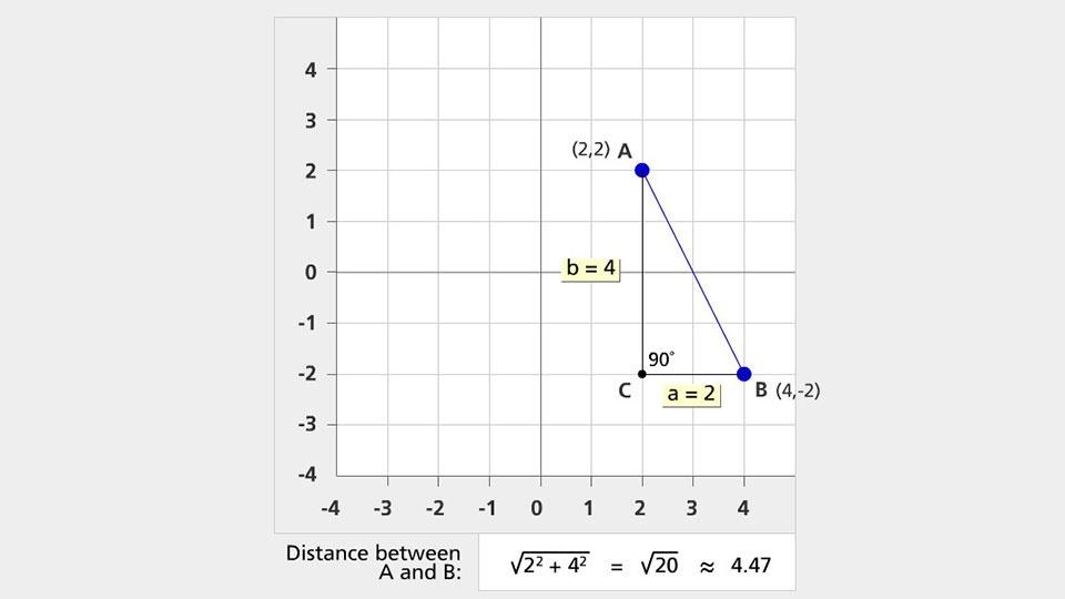 Calculating Distance Using The Pythagorean Theorem Pbs Learningmedia