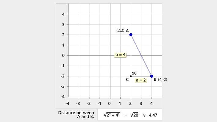 Calculating Distance Using the Pythagorean Theorem