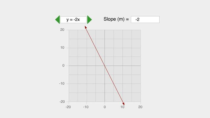 Comparing Slopes