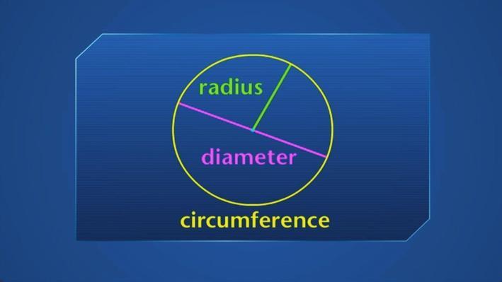Formulas for a Circle