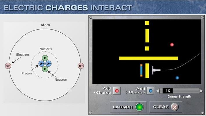 Electric Charges Interact