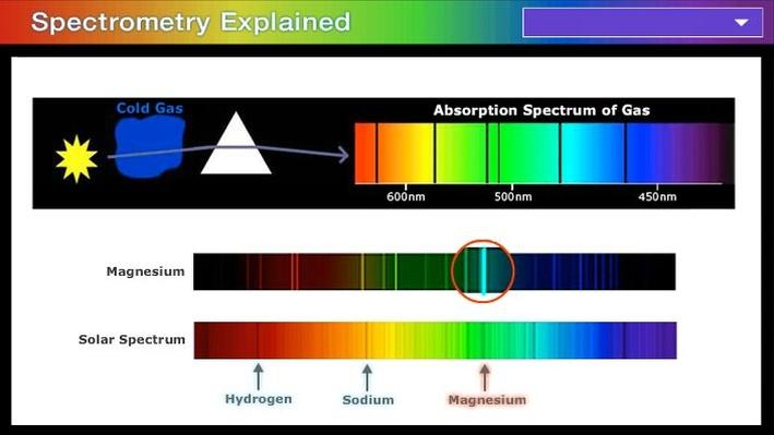 Spectrometry Explained
