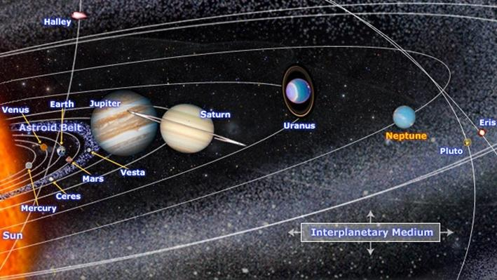 Tour the Solar System | NASA Planetary Sciences