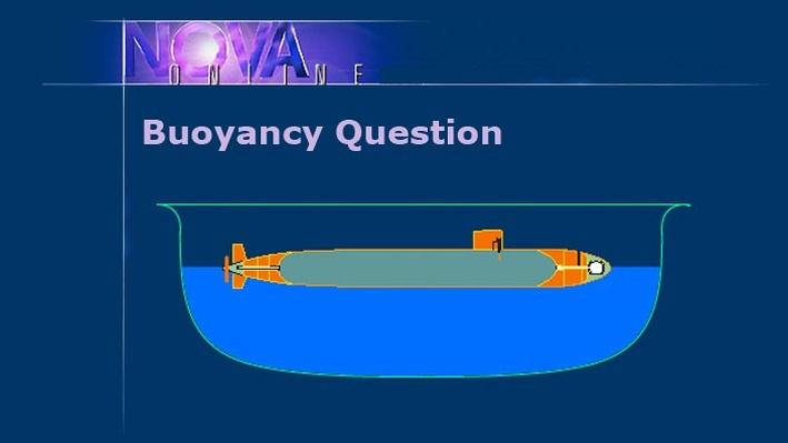 Buoyancy Brainteasers: Buoyancy Question
