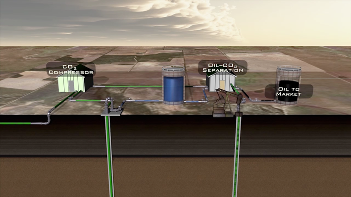 Managing Carbon Dioxide: The Geologic Solution - More Oil From West Texas