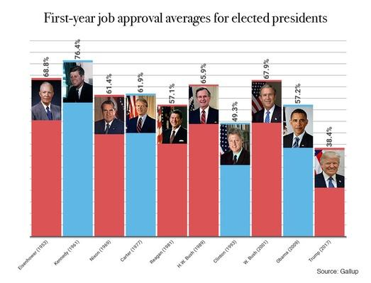A graph showing first-year job approval averages for the last ten U.S. presidents