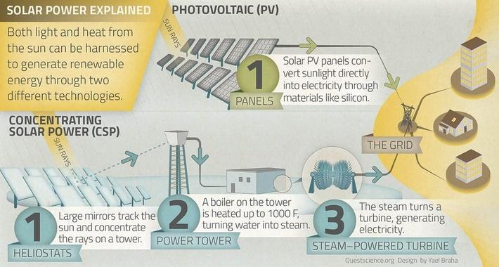 How Solar Power Works | QUEST