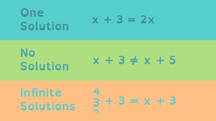 Understanding Solutions to Linear Equations