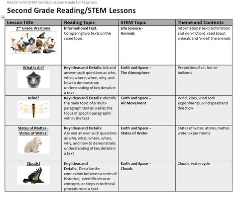 Grade 2 Reading | Lesson Guides for Teachers
